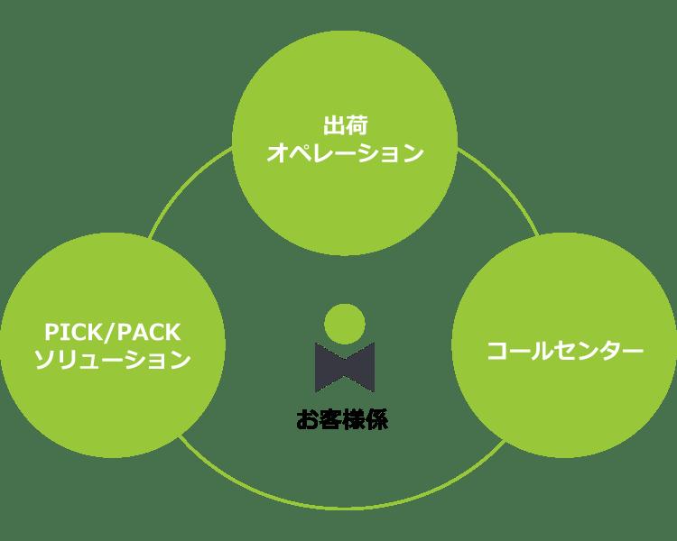 株式会社インテンツのソリューションの特徴